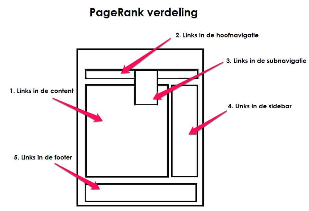 Pagerank verdeling